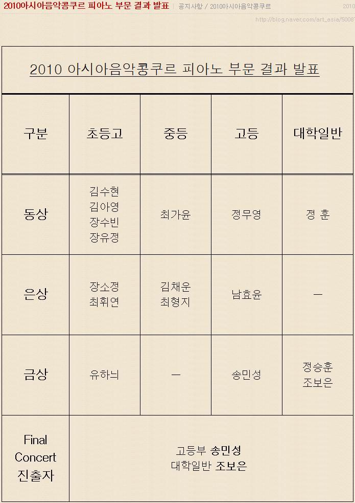 아시아음악콩쿠르2010피아노부문결과.JPG